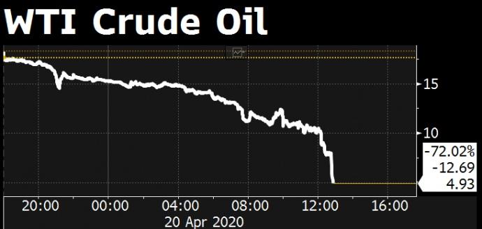 Ціна на нафту марки WTI стала негативною